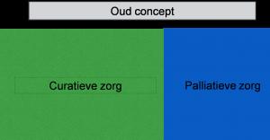 Palliatieve Zorg Concept Oud